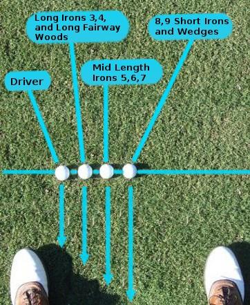 Ballpositionen beim Golfschlag